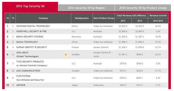 Hikvision Ranks No 1 Of A Amp S Security 50 Hikvision Gold
